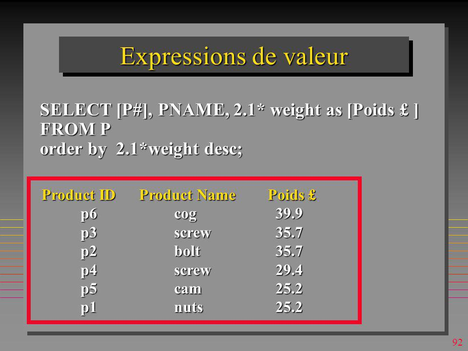 Expressions de valeur SELECT [P#], PNAME, 2.1* weight as [Poids £ ]